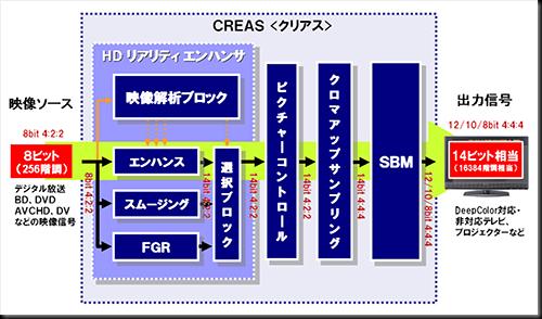 CREAS 概念図