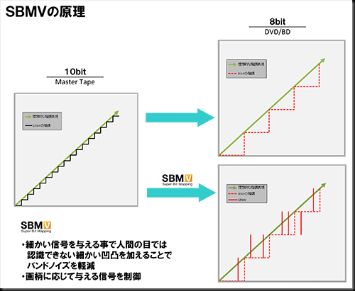 SBMVの原理